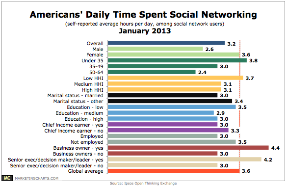 Ipsos-US-Average-SocNet-Time-Spend-Per-Day-Jan20131