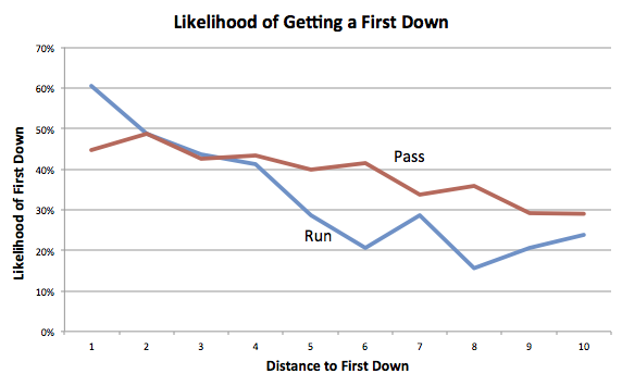 Likelihood-of-Getting-1st-Down-by-Play-Type2