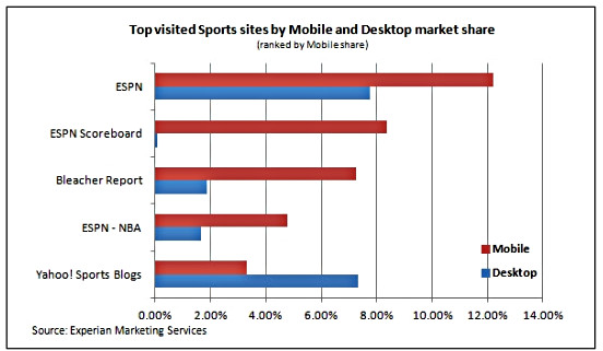 top-visited-sites-by-mobile-and-desktop-experian